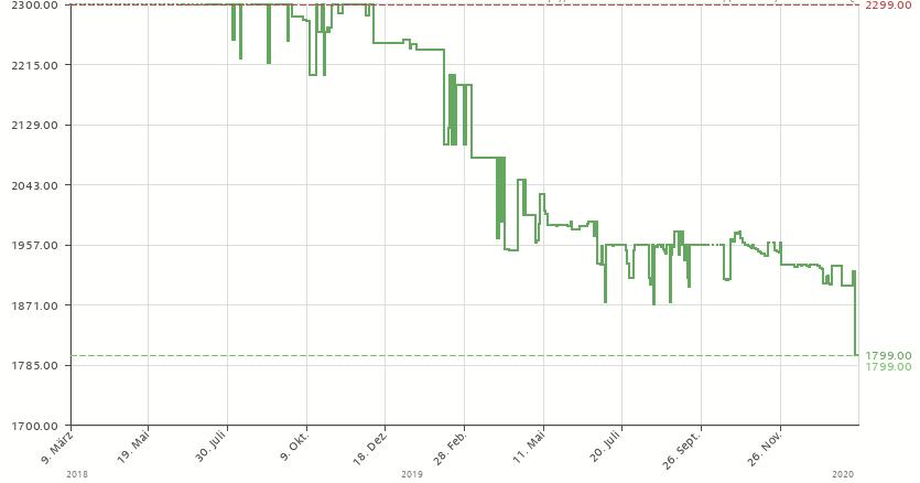 Preise für Sony a7III (& Sony a6600) fallen beträchtlich